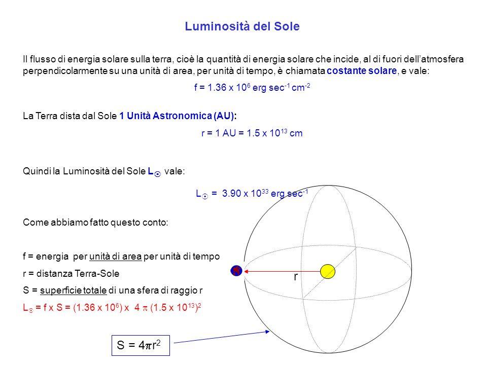 Calcoliamo il raggio R del Sole La dimensione angolare del Sole visto dalla terra è 32 arcmin.