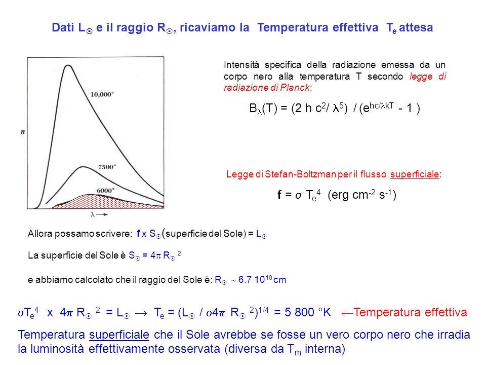 Proviamo a calcolare la densità del Sole: Conosciamo la massa: M = 2 x 10 33 g Conosciamo il raggio R = 6.96 x 10 10 cm (4/3) R 3 = 1.41 x 10 33 cm 3 La densità media è: (M / (4/3) R 3 ) = 2 / 1.41 = 1.4 g cm -3 In media il Sole è poco più denso dellacqua.