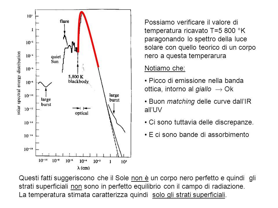 Stima della pressione P Prima considerazione: il Sole non sembra contrarsi né espandersi.