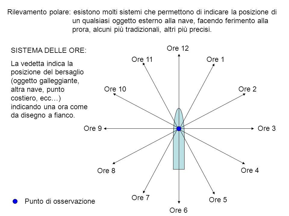 Rilevamento polare: esistono molti sistemi che permettono di indicare la posizione di un qualsiasi oggetto esterno alla nave, facendo ferimento alla p