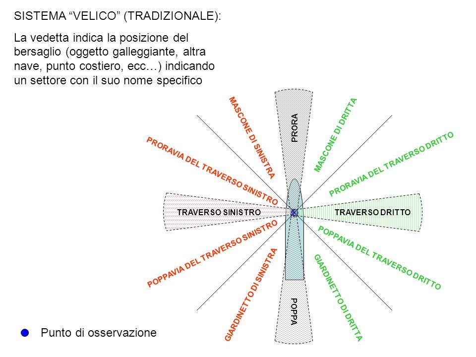 SISTEMA VELICO (TRADIZIONALE): La vedetta indica la posizione del bersaglio (oggetto galleggiante, altra nave, punto costiero, ecc…) indicando un sett