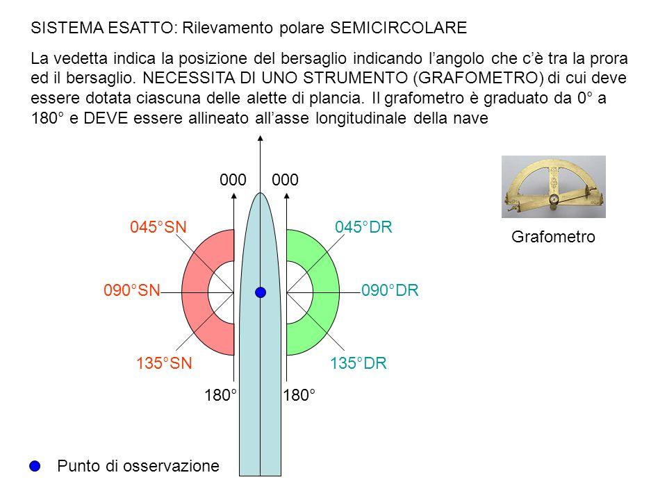 SISTEMA ESATTO: Rilevamento polare SEMICIRCOLARE La vedetta indica la posizione del bersaglio indicando langolo che cè tra la prora ed il bersaglio. N
