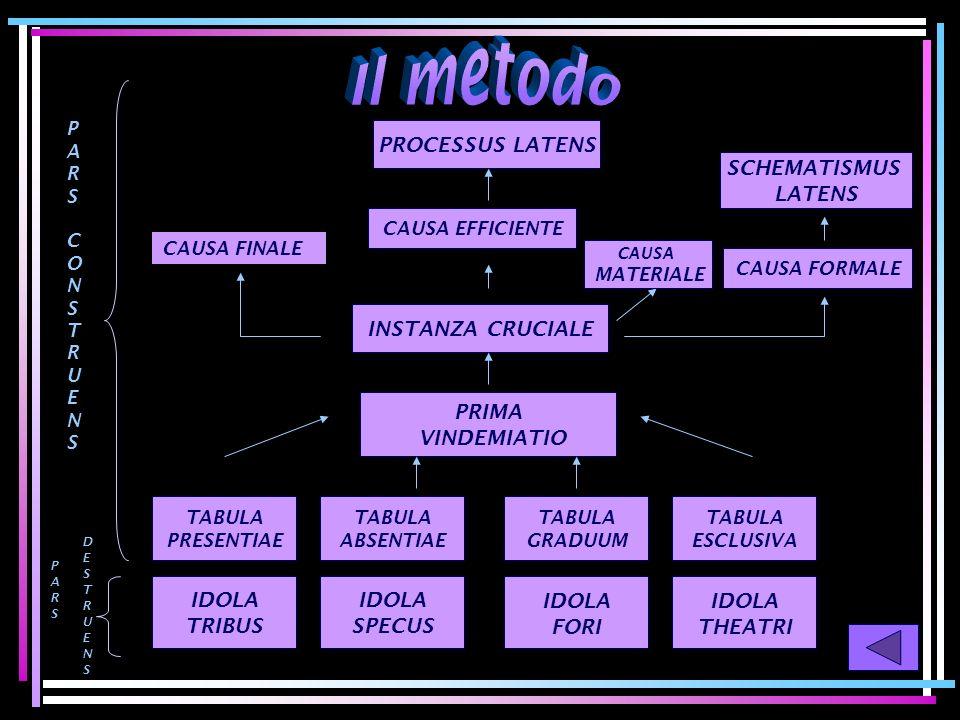 ConoscenzaConoscenza Intelletto + Sensi