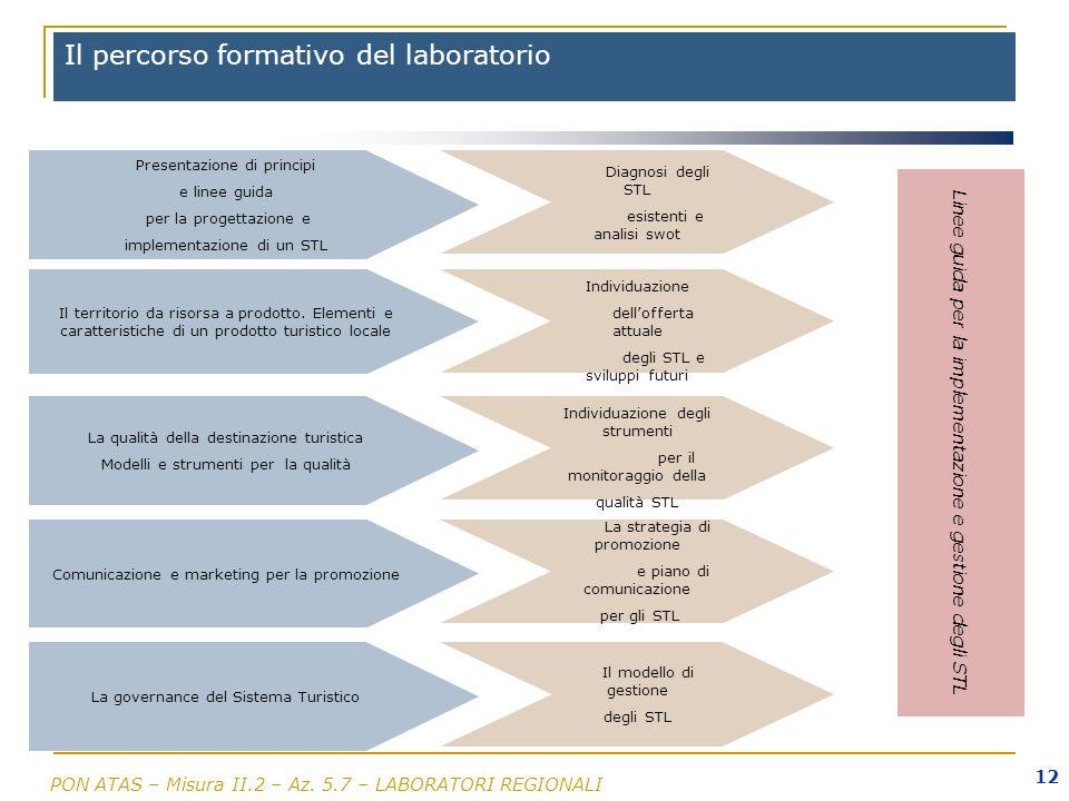 PON ATAS – Misura II.2 – Az. 5.7 – LABORATORI REGIONALI 12 Il percorso formativo del laboratorio Presentazione di principi e linee guida per la proget