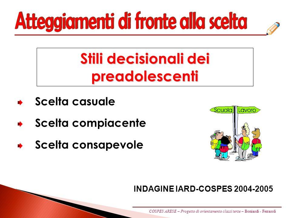 Scelta casuale Scelta compiacente Scelta consapevole Stili decisionali dei preadolescenti INDAGINE IARD-COSPES 2004-2005 COSPES ARESE – Progetto di orientamento classi terze – Boniardi - Ferraroli