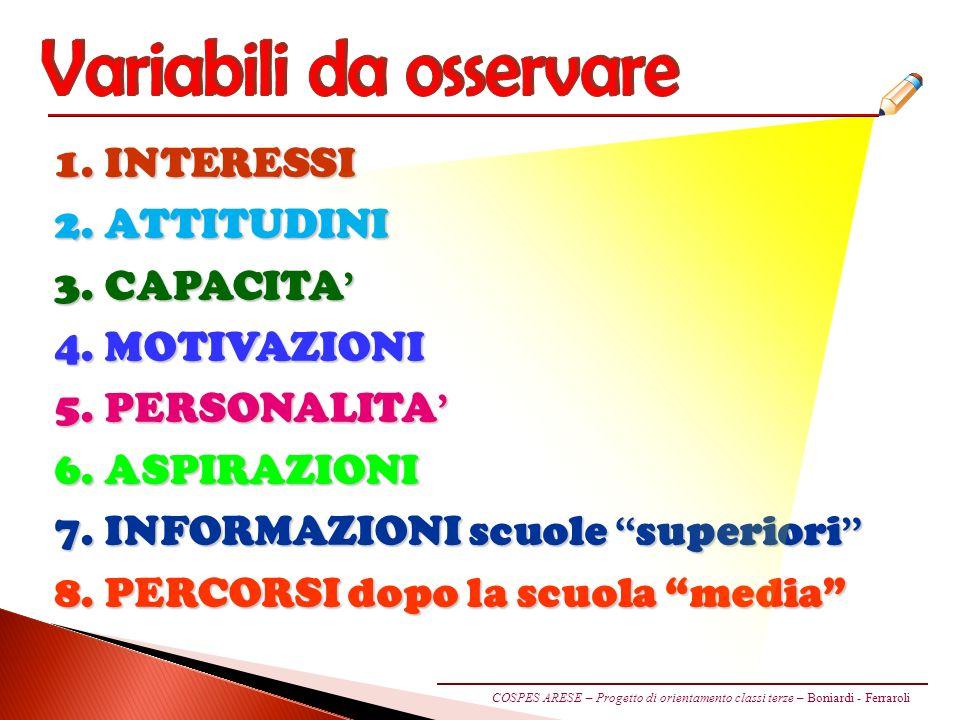 1.INTERESSI 2. ATTITUDINI 3. CAPACITA 3. CAPACITA 4.