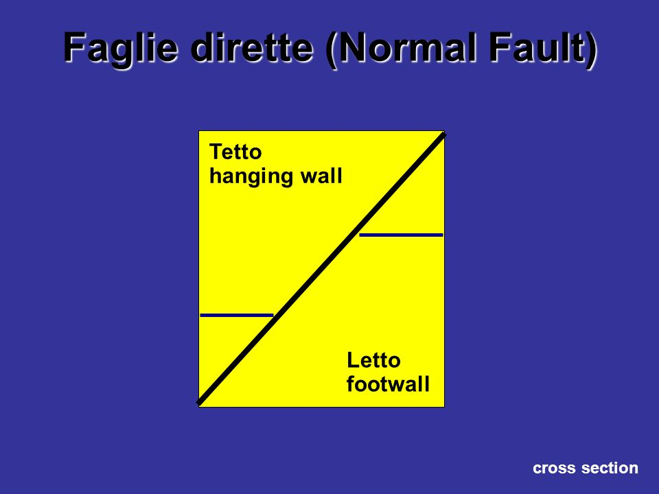 Faglie dirette (Normal Fault) Letto footwall Tetto hanging wall cross section