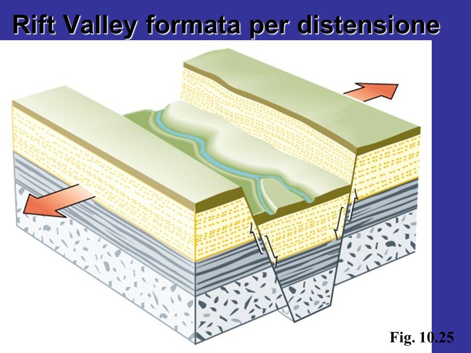 Fig. 10.25 Rift Valley formata per distensione
