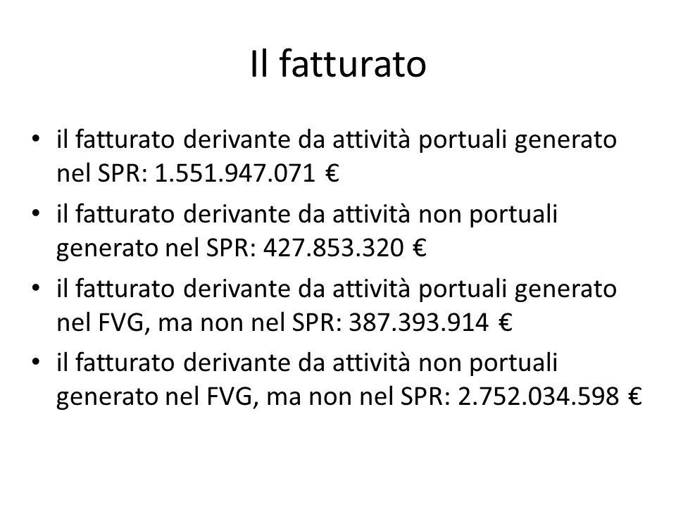 Il fatturato il fatturato derivante da attività portuali generato nel SPR: 1.551.947.071 il fatturato derivante da attività non portuali generato nel