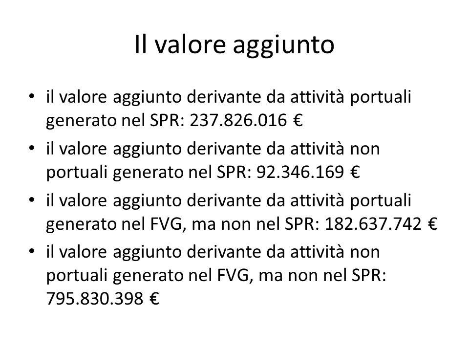Il valore aggiunto il valore aggiunto derivante da attività portuali generato nel SPR: 237.826.016 il valore aggiunto derivante da attività non portua