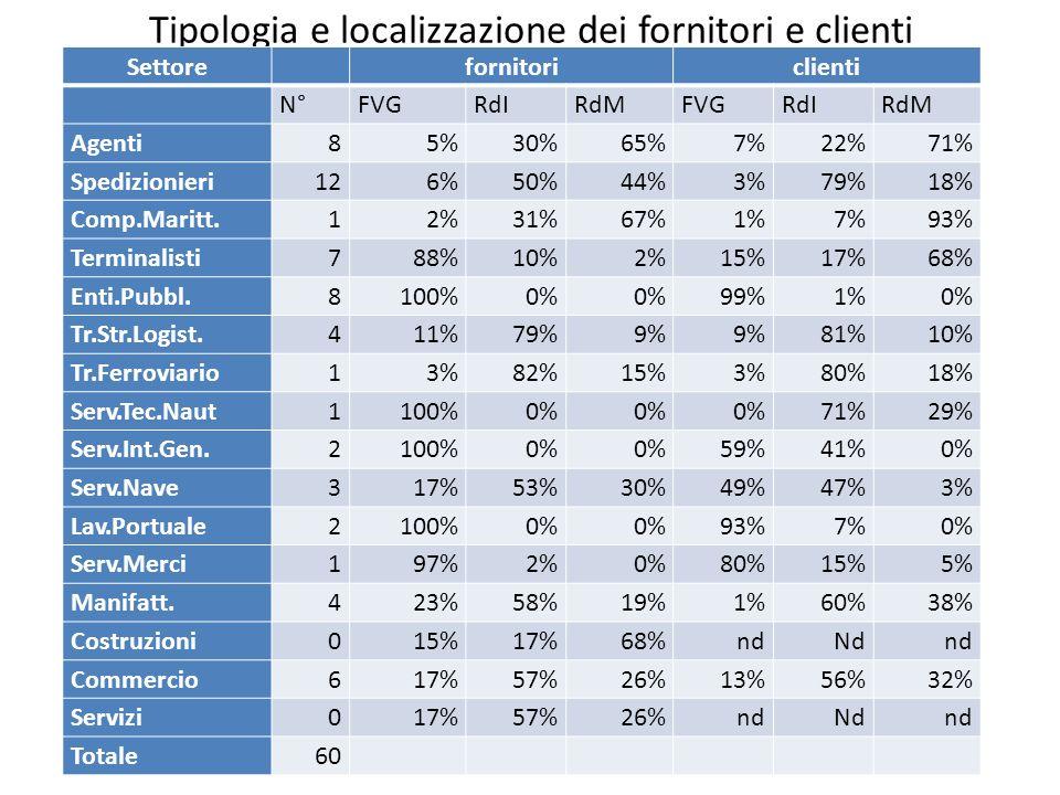 Tipologia e localizzazione dei fornitori e clienti Settore fornitoriclienti N°FVGRdIRdMFVGRdIRdM Agenti85%30%65%7%22%71% Spedizionieri126%50%44%3%79%1