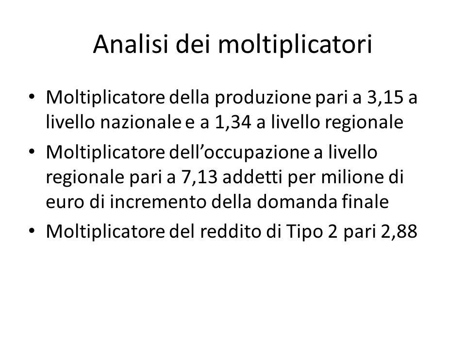 Analisi dei moltiplicatori Moltiplicatore della produzione pari a 3,15 a livello nazionale e a 1,34 a livello regionale Moltiplicatore delloccupazione