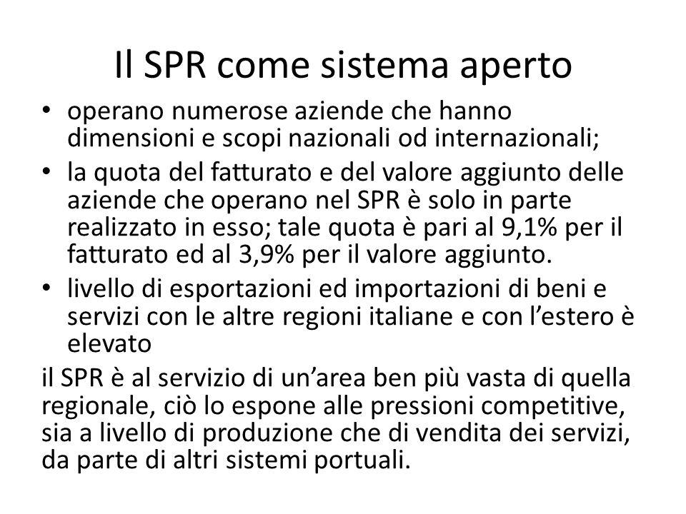 Il SPR come sistema aperto operano numerose aziende che hanno dimensioni e scopi nazionali od internazionali; la quota del fatturato e del valore aggi