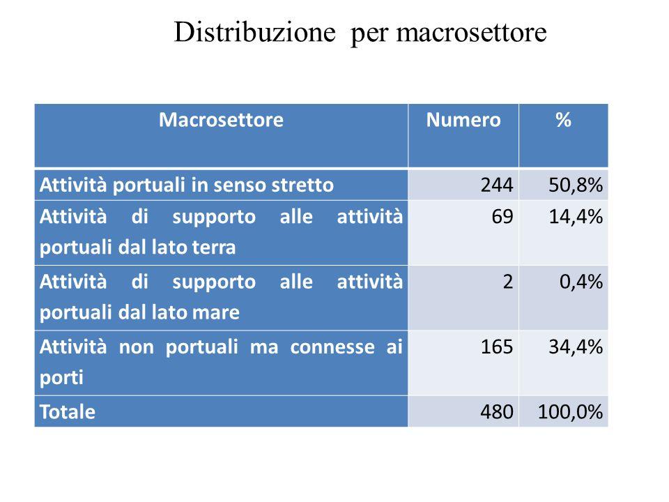 SettoreNumeroPercentualeMonfalconePorto NogaroTrieste Agenti377,7% 235 Spedizionieri7515,6%11559 Comp.Maritt.20,4% 2 Terminalisti194,0%3115 Enti.Pubbl.91,9% 18 Tr.Str.Logist.6613,8%4260 Tr.Ferroviario30,6%1 2 Serv.Tec.Naut40,8%1 3 Serv.Int.Gen.6212,9%1 61 Serv.Nave91,9% 9 Lav.Portuale224,6%2 20 Serv.Merci71,5%1 6 Manifatt.6814,2%7 61 Costruzioni326,7%1 31 Commercio4810,0%2145 Servizi173,5%1 16 Totale480100,0%3512433 Distribuzione per settore di attività