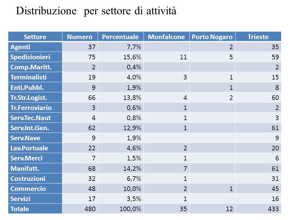 SettoreNumeroPercentualeMonfalconePorto NogaroTrieste Agenti377,7% 235 Spedizionieri7515,6%11559 Comp.Maritt.20,4% 2 Terminalisti194,0%3115 Enti.Pubbl