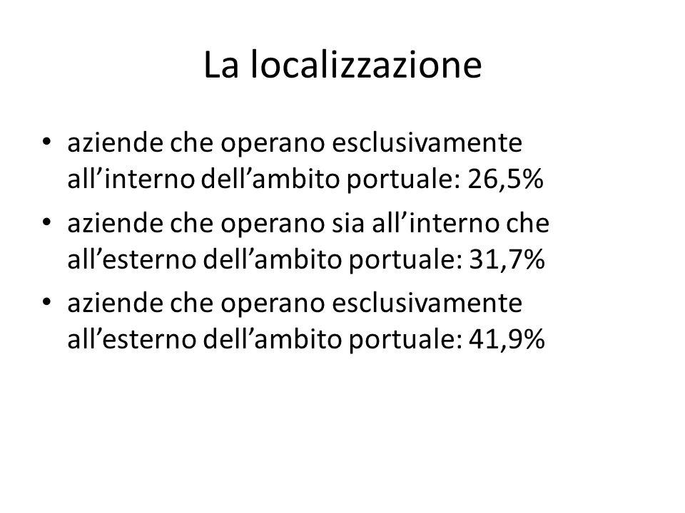 La localizzazione aziende che operano esclusivamente allinterno dellambito portuale: 26,5% aziende che operano sia allinterno che allesterno dellambit