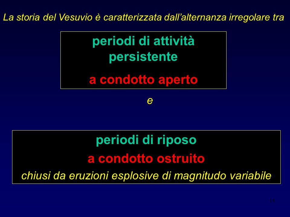 14 periodi di riposo a condotto ostruito chiusi da eruzioni esplosive di magnitudo variabile La storia del Vesuvio è caratterizzata dallalternanza irregolare tra periodi di attività persistente a condotto aperto e