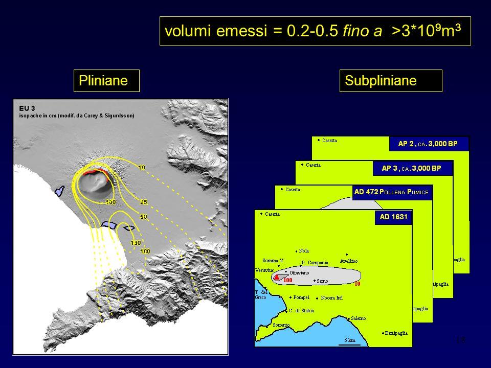 18 volumi emessi = 0.2-0.5 fino a >3*10 9 m 3 PlinianeSubpliniane