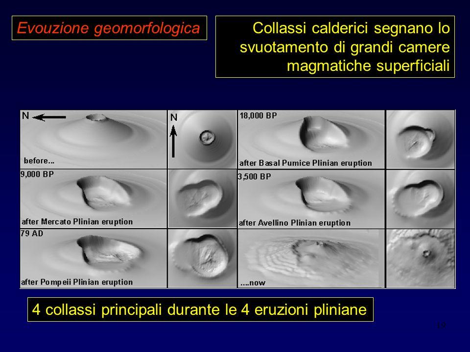 19 Evouzione geomorfologica 4 collassi principali durante le 4 eruzioni pliniane Collassi calderici segnano lo svuotamento di grandi camere magmatiche superficiali