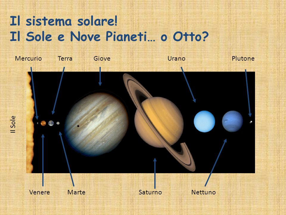 Il sistema solare! Il Sole e Nove Pianeti… o Otto? Mercurio Venere Terra Marte Giove Saturno Urano Nettuno Plutone Il Sole