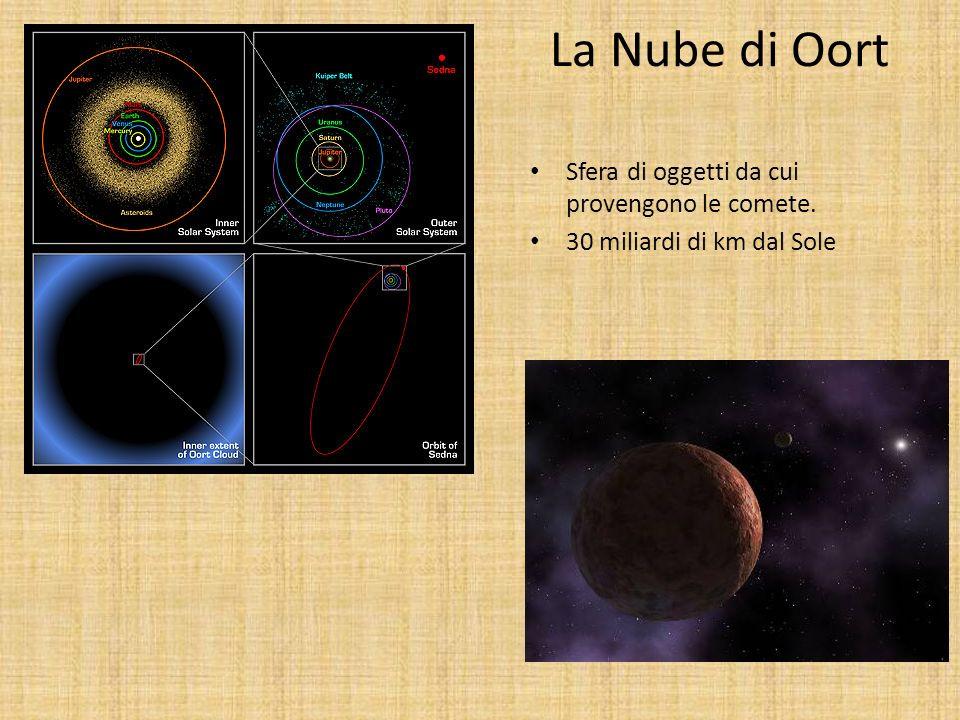 La Nube di Oort Sfera di oggetti da cui provengono le comete. 30 miliardi di km dal Sole
