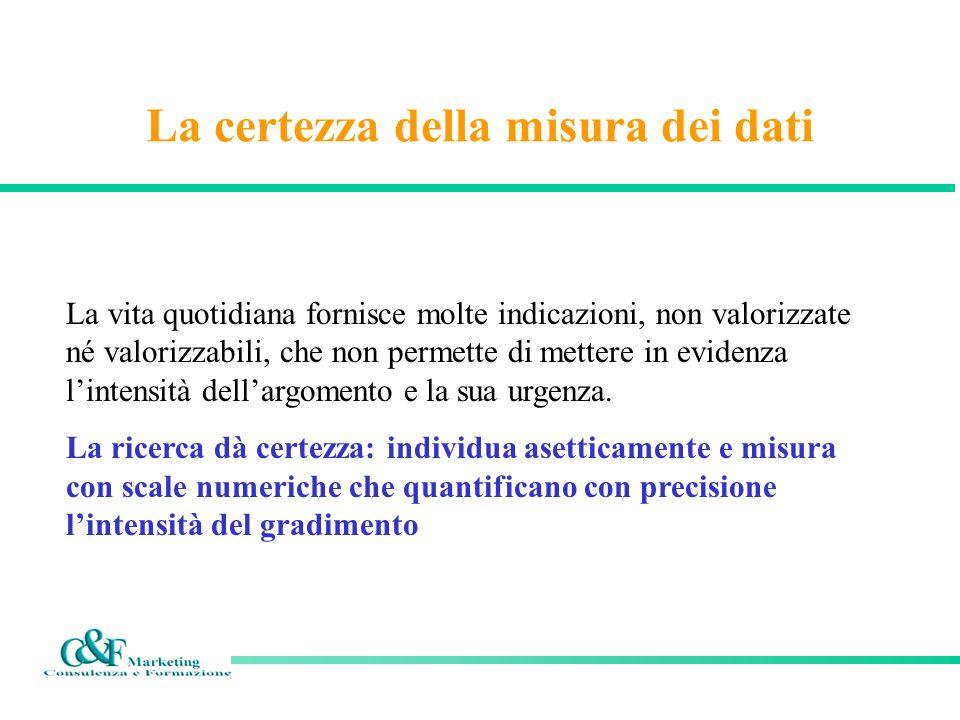 La ricerca asettica Le indagini da parte di terzi non coinvolti e specializzati, consente di ottenere: Risposte più veritiere Opinioni approfondite ( es.