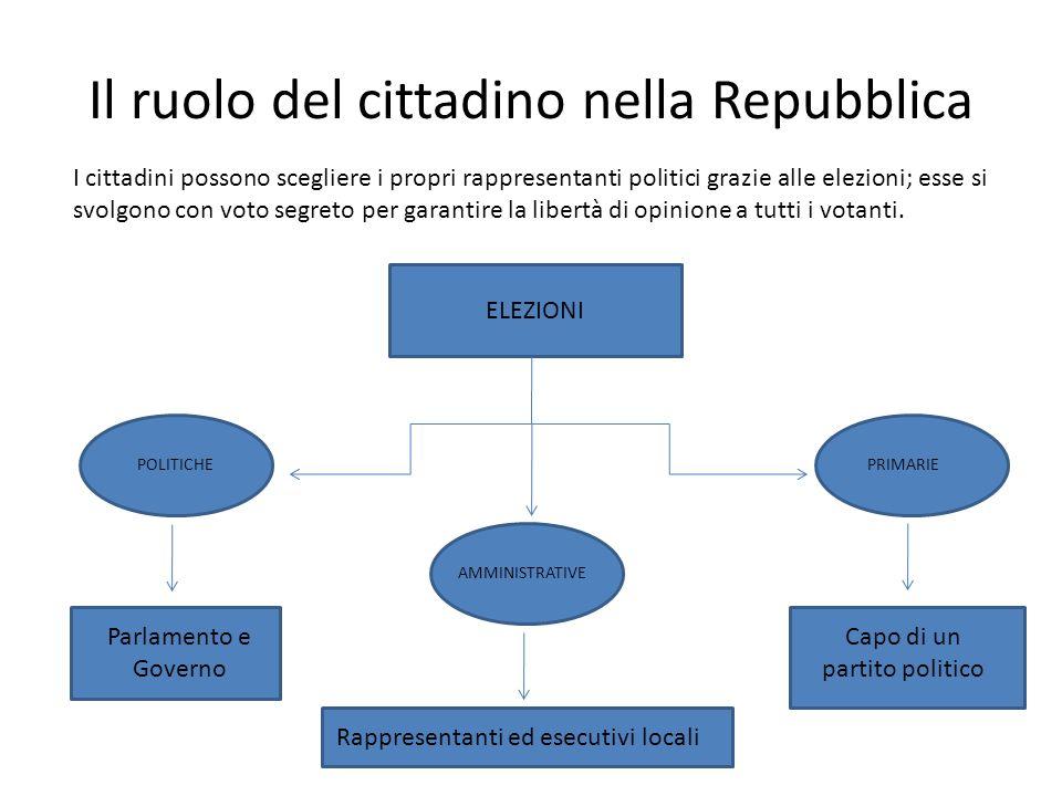Il ruolo del cittadino nella Repubblica I cittadini possono scegliere i propri rappresentanti politici grazie alle elezioni; esse si svolgono con voto