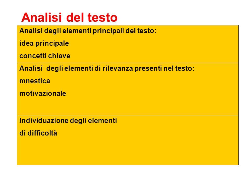 Individuazione degli elementi di difficoltà Analisi del testo Analisi degli elementi principali del testo: idea principale concetti chiave Analisi deg
