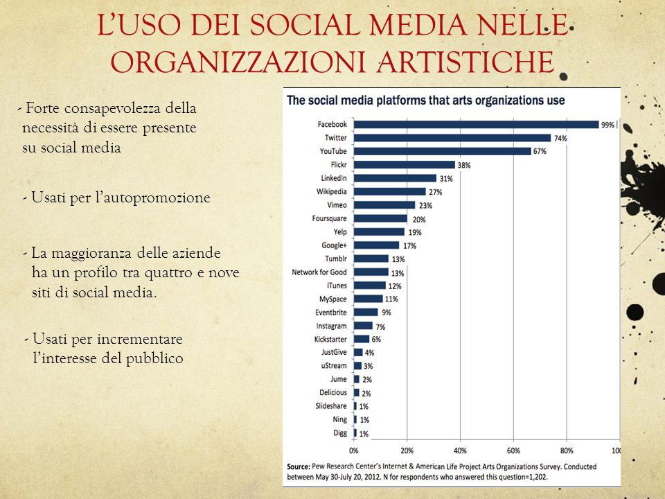 LUSO DEI SOCIAL MEDIA NELLE ORGANIZZAZIONI ARTISTICHE - Forte consapevolezza della necessità di essere presente su social media - Usati per lautopromo