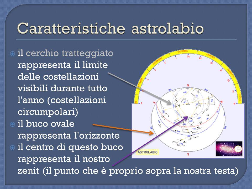 il cerchio tratteggiato rappresenta il limite delle costellazioni visibili durante tutto l'anno (costellazioni circumpolari) il buco ovale rappresenta