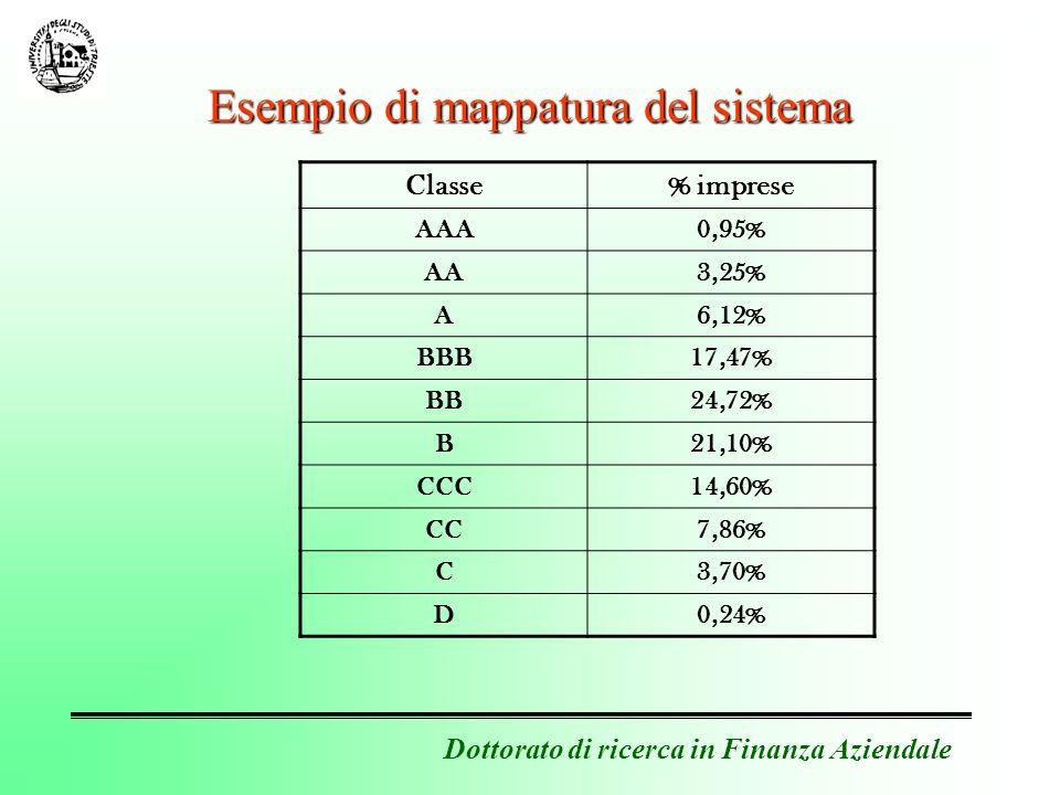 Dottorato di ricerca in Finanza Aziendale Esempio di mappatura del sistema Classe % imprese AAA0,95% AA3,25% A6,12% BBB17,47% BB24,72% B21,10% CCC14,60% CC7,86% C3,70% D0,24%