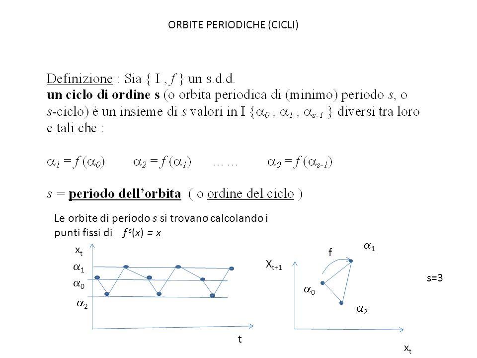 ORBITE PERIODICHE (CICLI) Le orbite di periodo s si trovano calcolando i punti fissi di f s (x) = x xtxt xtxt X t+1 f t 0 1 2 s=3 0 1 2