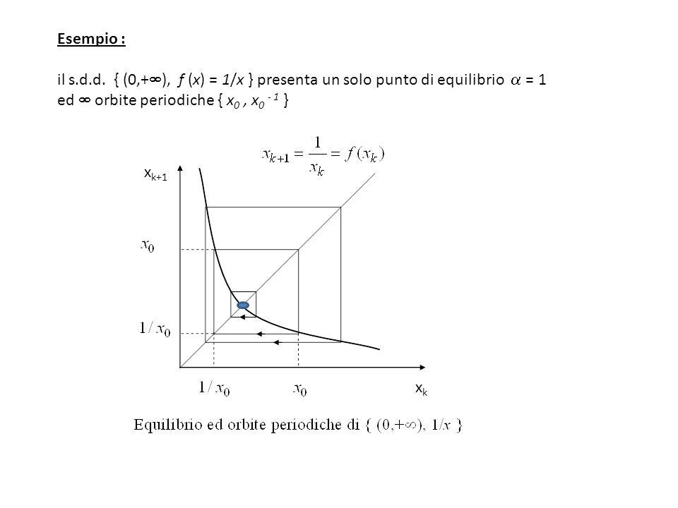 Esempio : il s.d.d. { (0,+ ), f (x) = 1/x } presenta un solo punto di equilibrio = 1 ed orbite periodiche { x 0, x 0 - 1 } x k+1 xkxk