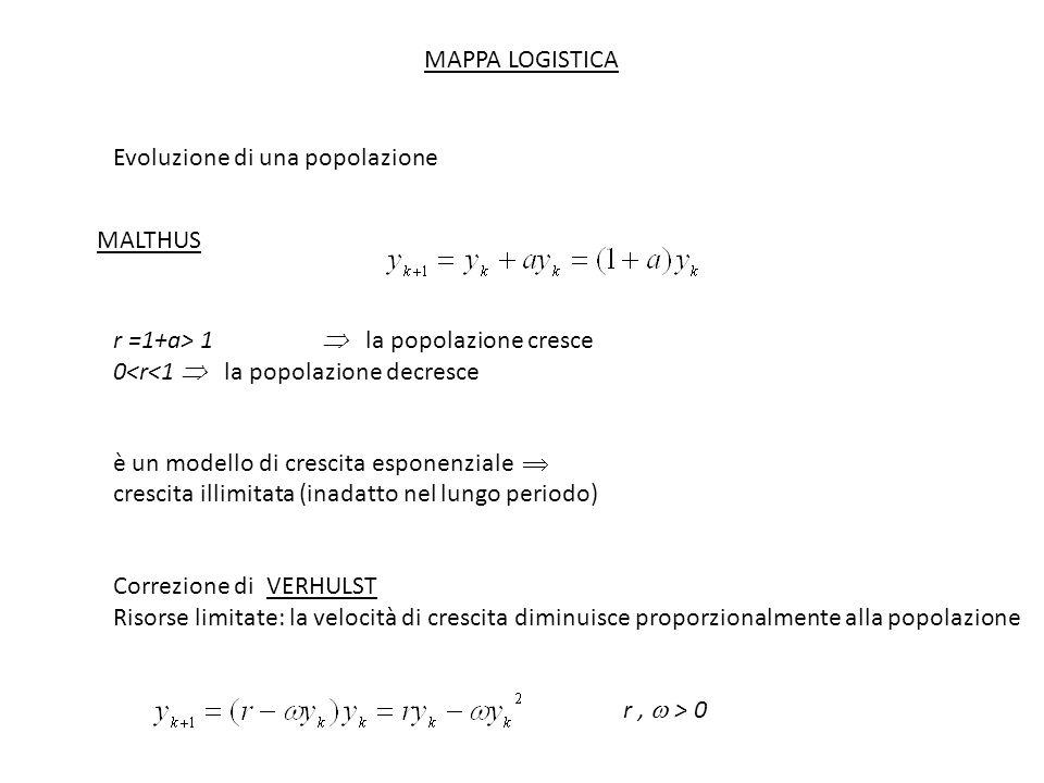 MAPPA LOGISTICA Evoluzione di una popolazione MALTHUS r =1+a> 1 la popolazione cresce 0<r<1 la popolazione decresce è un modello di crescita esponenziale crescita illimitata (inadatto nel lungo periodo) Correzione di VERHULST Risorse limitate: la velocità di crescita diminuisce proporzionalmente alla popolazione r, > 0