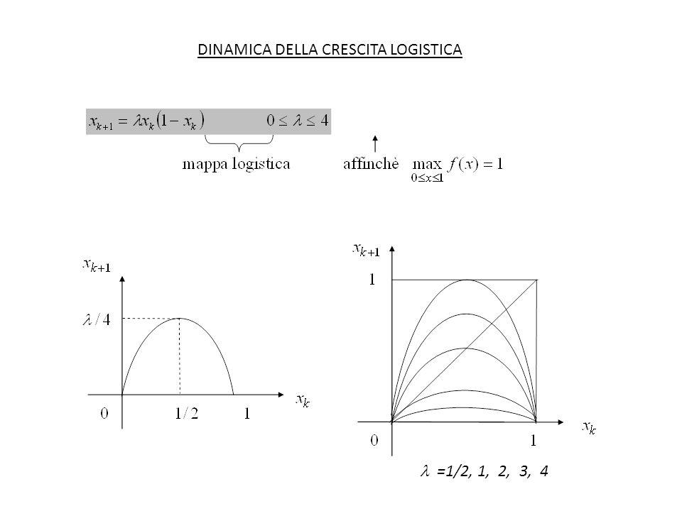 DINAMICA DELLA CRESCITA LOGISTICA =1/2, 1, 2, 3, 4