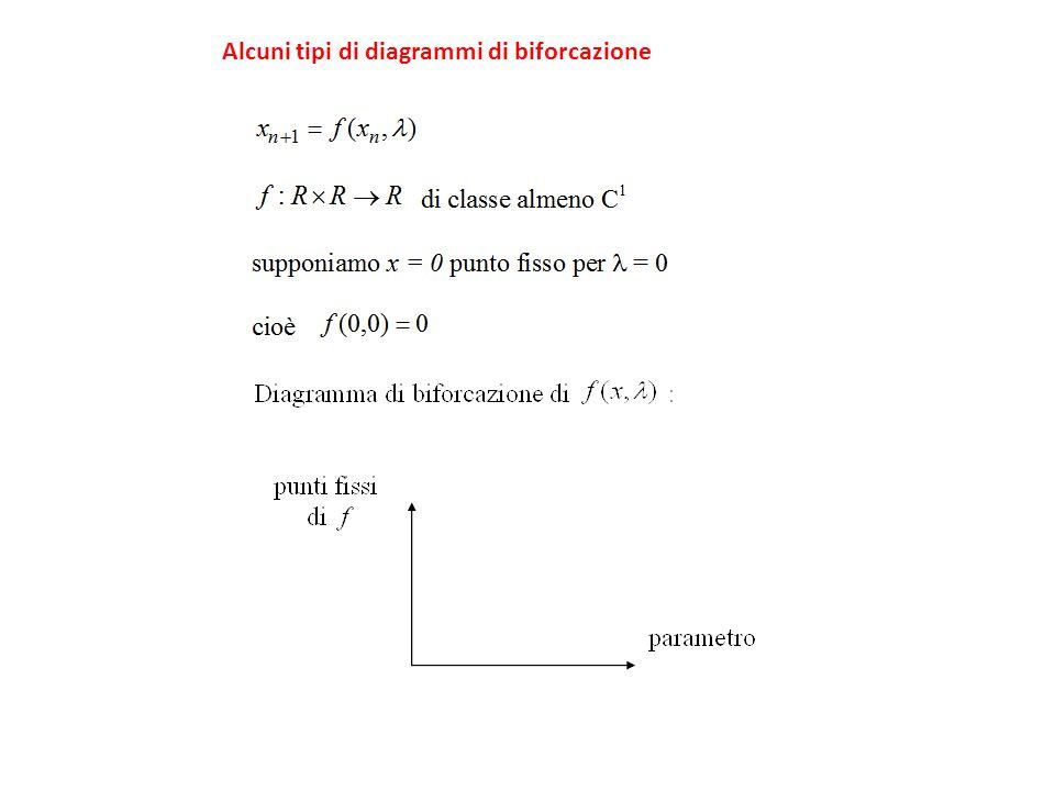 Alcuni tipi di diagrammi di biforcazione