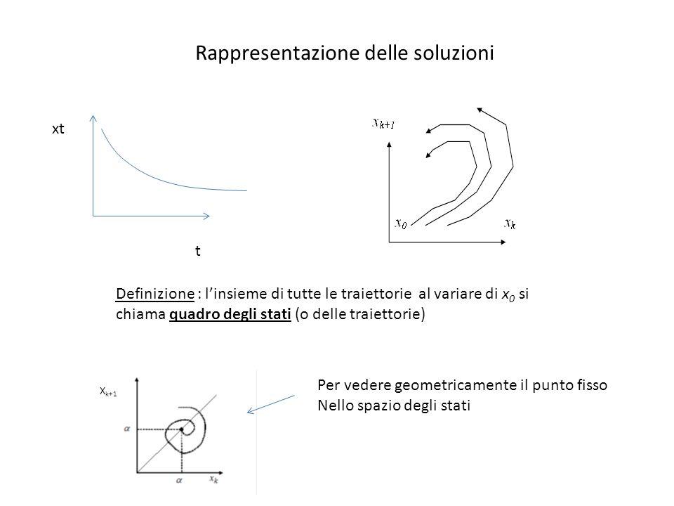Rappresentazione delle soluzioni t xt Definizione : linsieme di tutte le traiettorie al variare di x 0 si chiama quadro degli stati (o delle traiettor