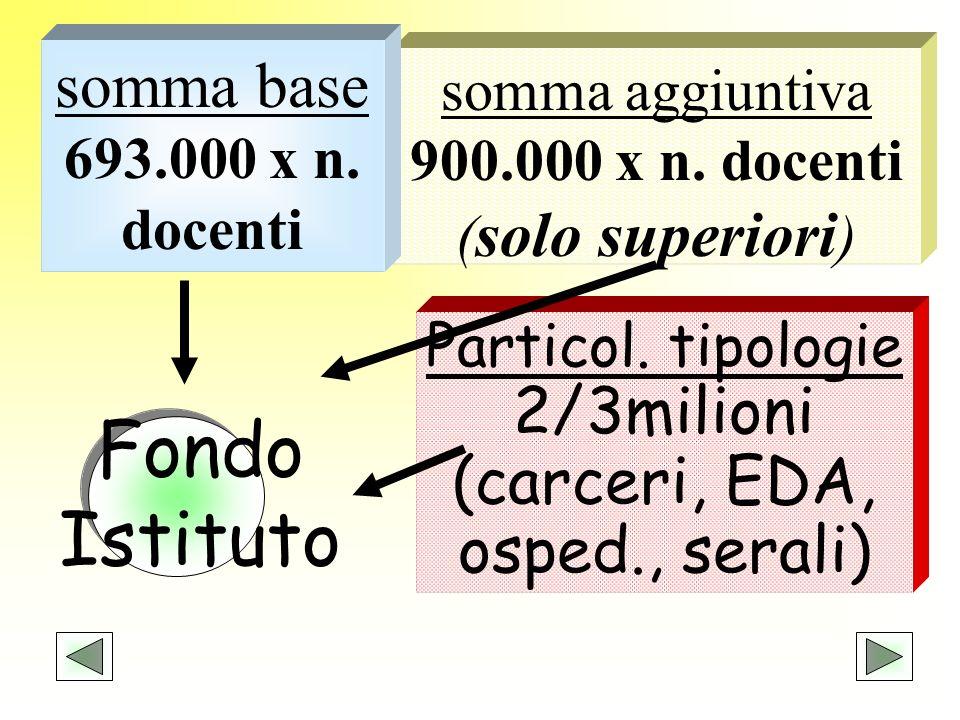 Particol. tipologie 2/3milioni (carceri, EDA, osped., serali) somma aggiuntiva 900.000 x n. docenti ( solo superiori ) somma base 693.000 x n. docenti