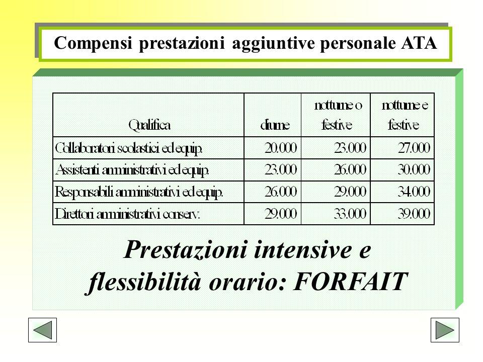Compensi prestazioni aggiuntive personale ATA Prestazioni intensive e flessibilità orario: FORFAIT