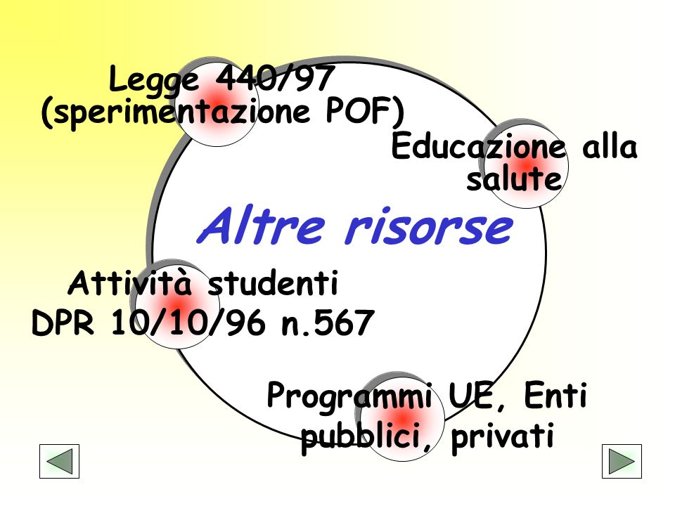 Attività studenti DPR 10/10/96 n.567 Programmi UE, Enti pubblici, privati Legge 440/97 (sperimentazione POF) Educazione alla salute Altre risorse
