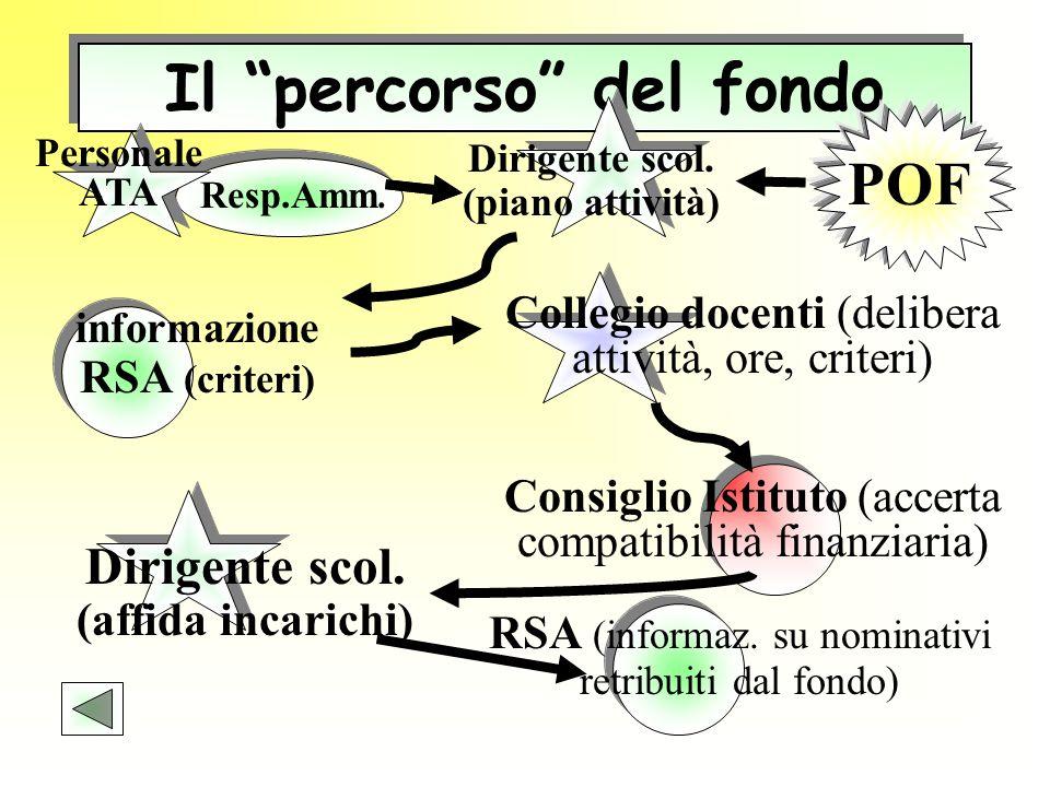 Il percorso del fondo POF Personale ATA Dirigente scol. (piano attività) Consiglio Istituto (accerta compatibilità finanziaria) Resp.Amm. informazione