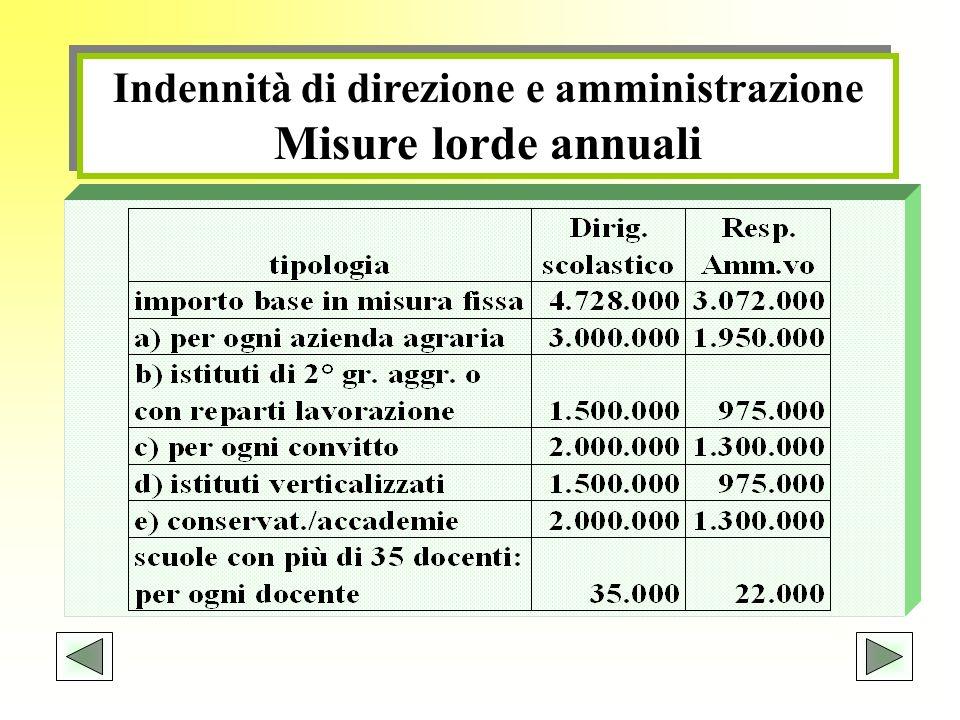 Indennità di direzione e amministrazione Misure lorde annuali Indennità di direzione e amministrazione Misure lorde annuali