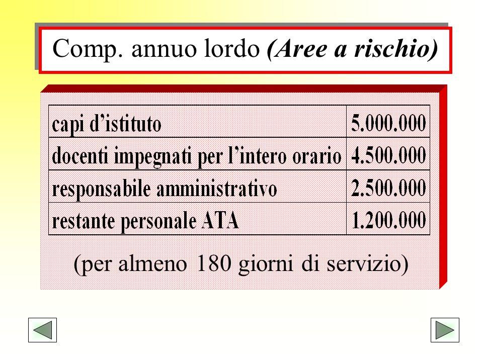 Comp. annuo lordo (Aree a rischio) (per almeno 180 giorni di servizio)