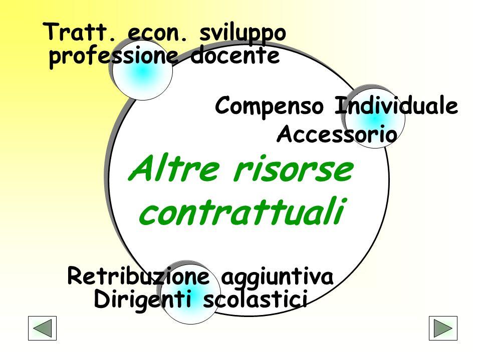 Altre risorse contrattuali Compenso Individuale Accessorio Tratt. econ. sviluppo professione docente Retribuzione aggiuntiva Dirigenti scolastici