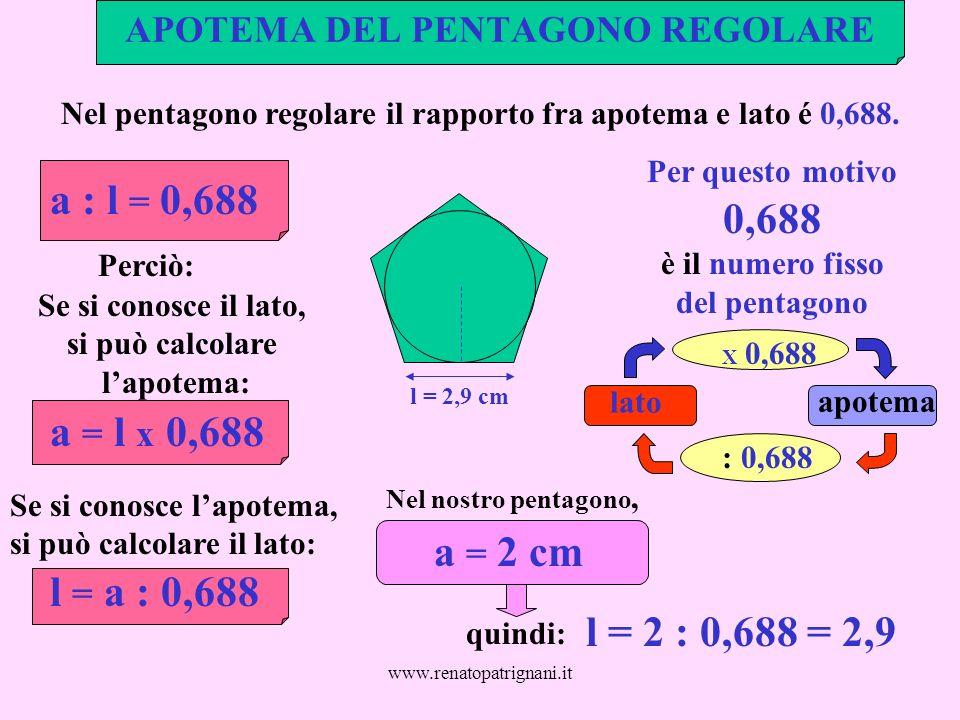 www.renatopatrignani.it APOTEMA DEL PENTAGONO REGOLARE l = 2,9 cm Nel pentagono regolare il rapporto fra apotema e lato é 0,688. a : l = 0,688 Per que
