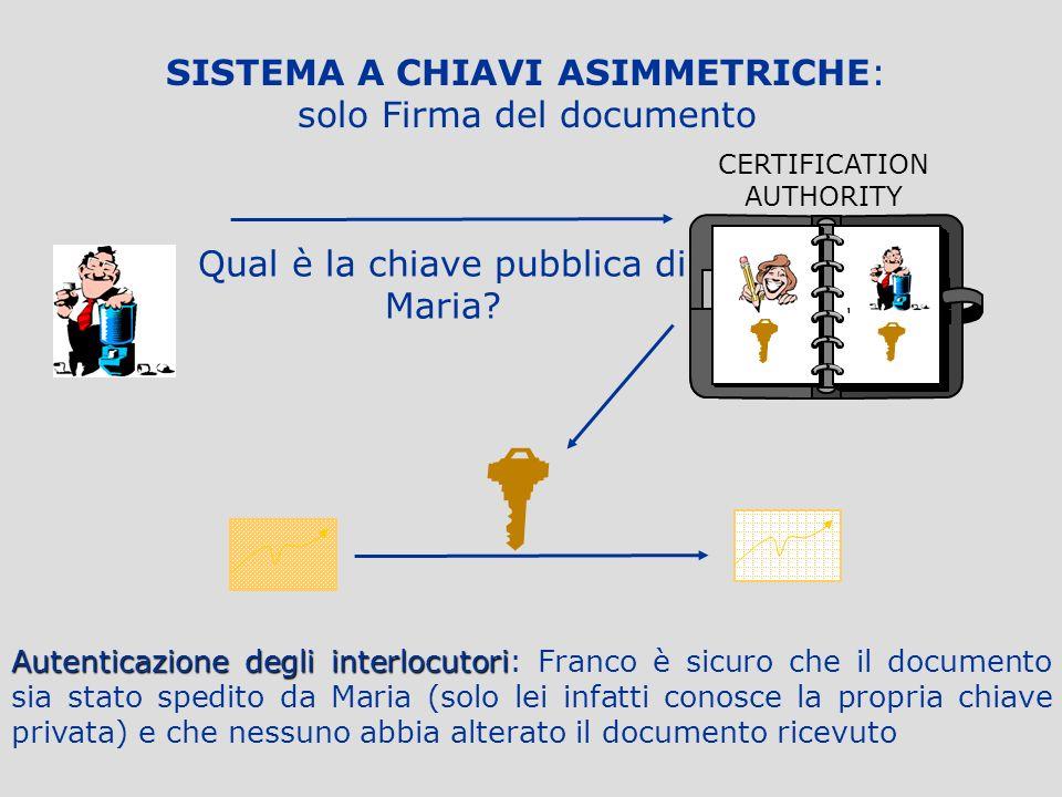 SISTEMA A CHIAVI ASIMMETRICHE: solo Firma del documento Maria vuole garantire a Franco la paternità del documento Maria firma il documento con la prop