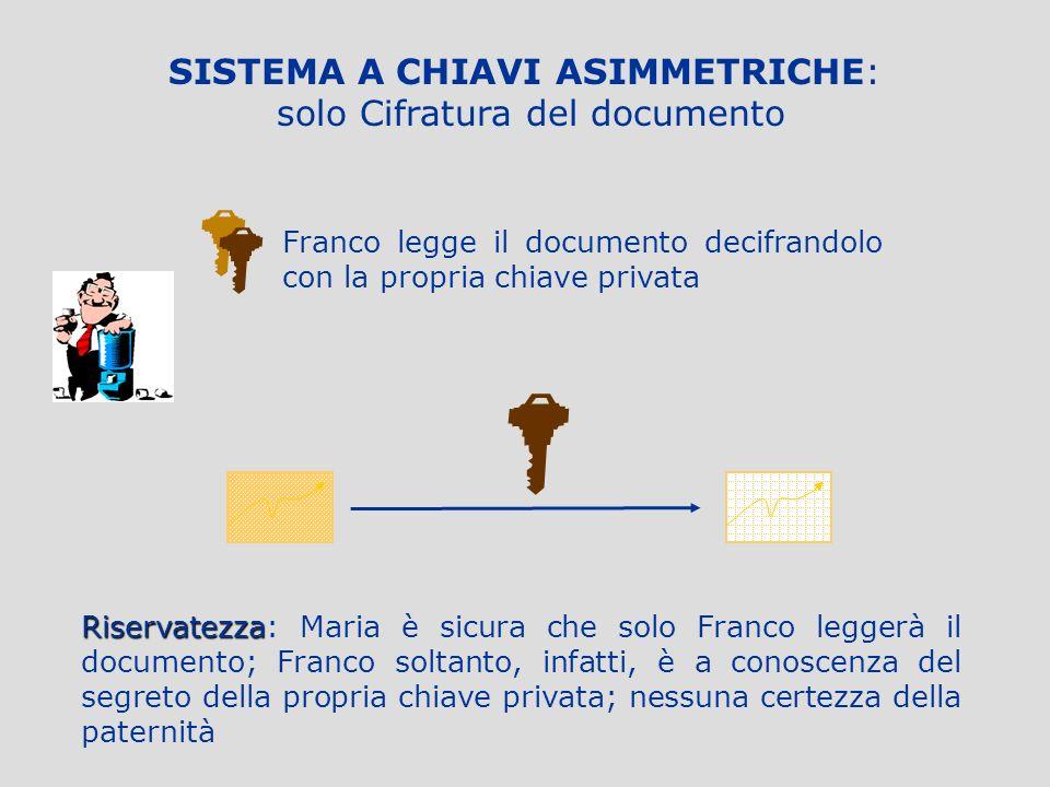 SISTEMA A CHIAVI ASIMMETRICHE: solo Cifratura del documento Qual è la chiave pubblica di Franco? Maria cifra il documento con la chiave pubblica di Fr