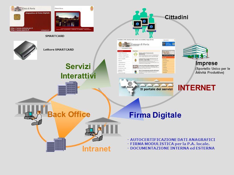 I RUOLI * Certifica gli utenti * Pubblica i Certificati * Registra gli Utenti *Sviluppa ed eroga globalmente i Servizi Richiedono servizi ad alto live