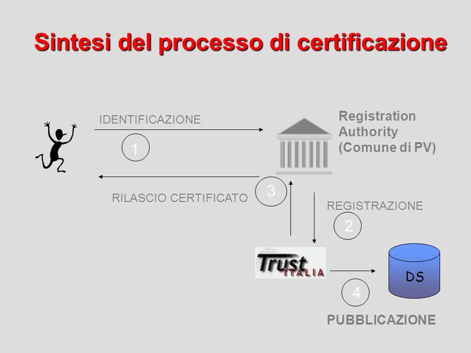 Consegna Certificato di Firma Digitale, SmartCard, Lettore e Software Applicativo Comune di Pavia TrustItalia spa è la Certification Authority, che pr