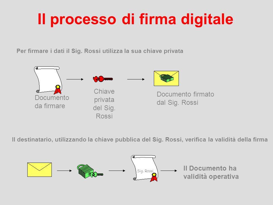 Sintesi del processo di certificazione IDENTIFICAZIONE 1 4 PUBBLICAZIONE DS Registration Authority (Comune di PV) RILASCIO CERTIFICATO 3 REGISTRAZIONE